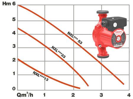 Циркуляционный безсальниковый насос Salmson NXL 33 25P, 0,07 кВт