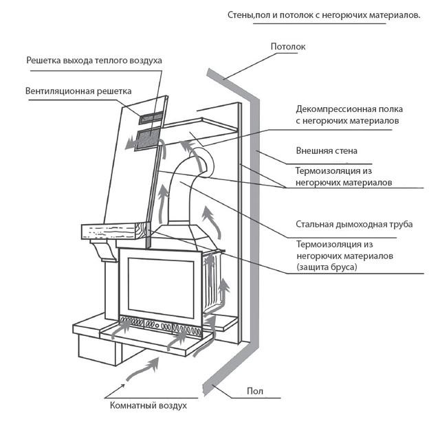 Схема монтажа камина.