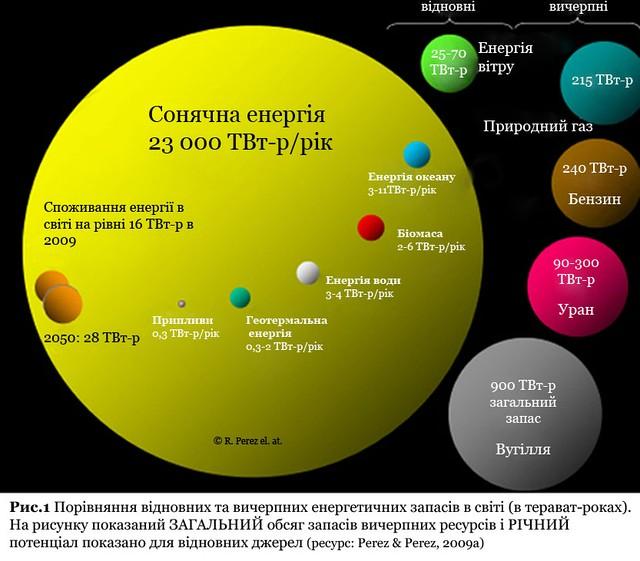 Солнечная энергия. Почему это выгодно для Украины?