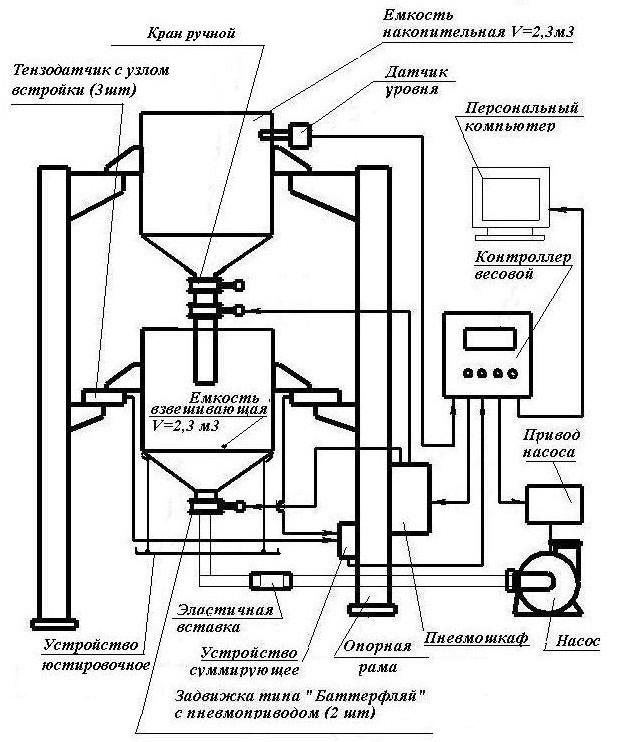 Структурная схема весов