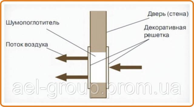 Как установить вентиляционную решетку своими руками