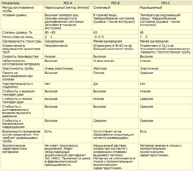 Теплоотдача металлопластика и сшитого полиэтилена