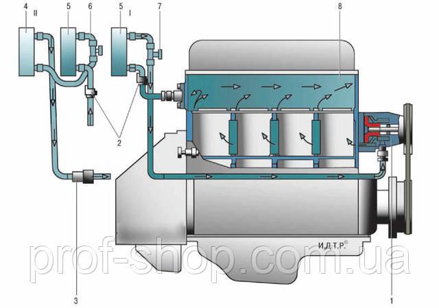 Схема системы отопления : I
