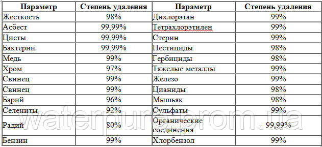 141074441_w640_h2048_stepen_ochistky_osm