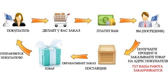дропшиппинг с Virtualnye-ochki.ru