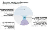 Прогрессивные линзы, фото 1