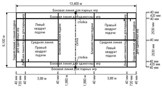 (2) Корт, вказаний на схемі