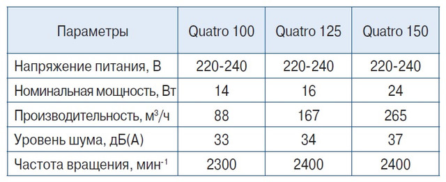 Осевой вентилятор Blauberg Quatro