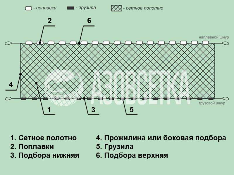 как оснастить поплавками сеть