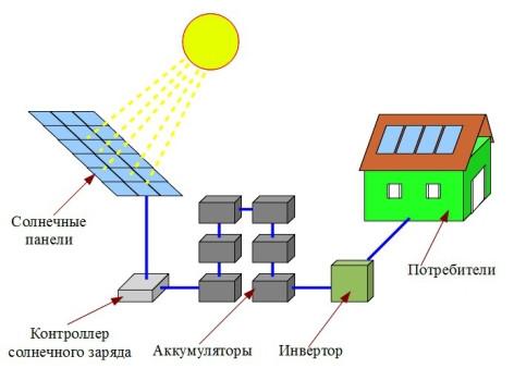Солнечная электростанция для дома своими руками