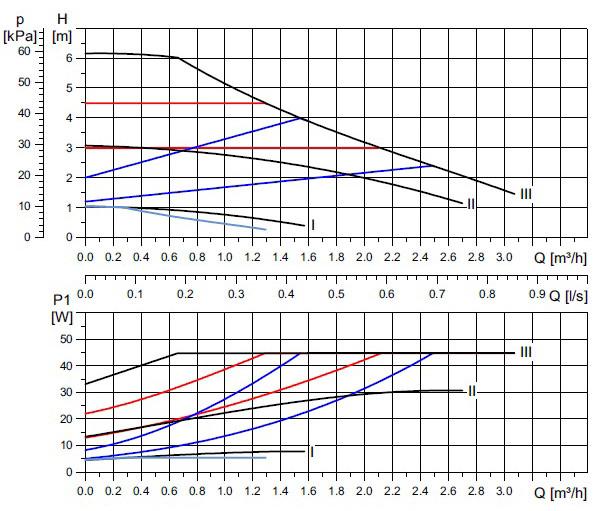 Диаграмма характеристик вертикального многоступенчатого центробежного насоса grundfos crn 5-26