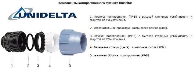 Компрессионные фитинги Unidelta