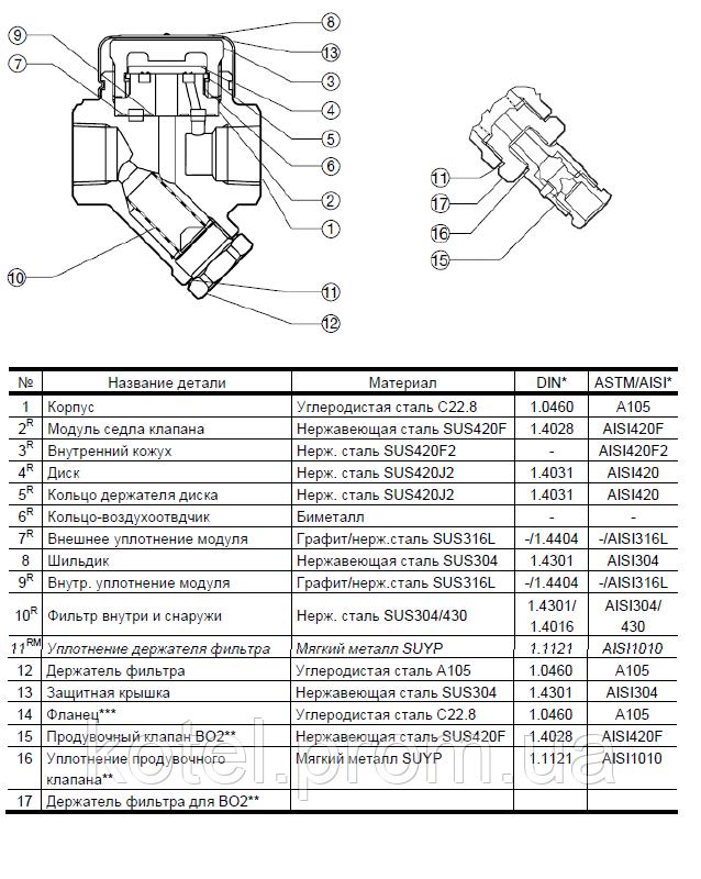 конденсатоотводчик TLV