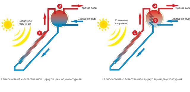 Солнечный коллектор термосифонный Altek SD-T2-30