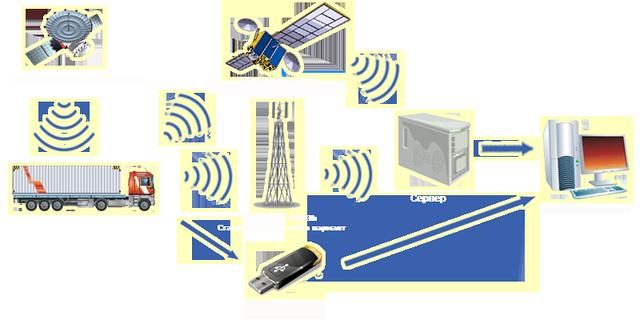 GPS и Глонасс мониторинга