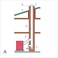 Система дымоотвода (дымоходы) для твердотопливных котлов Идмар