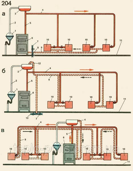 Как сделать паровое отопление из печки