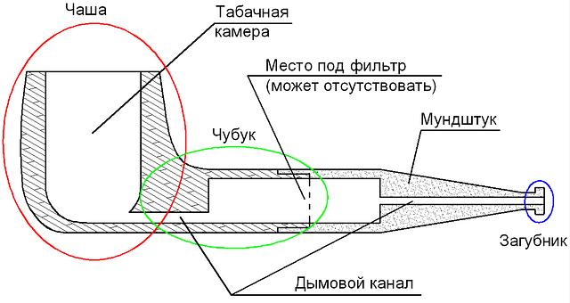 Как сделать трубку самому - Veproekt.ru