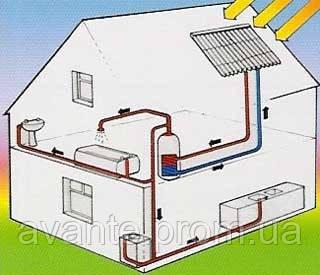 Отопление частного дома солнечные