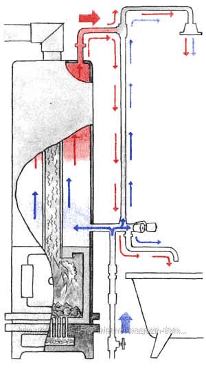 Водогрейная колонка на дровах