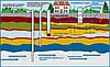 Класификация подземных вод