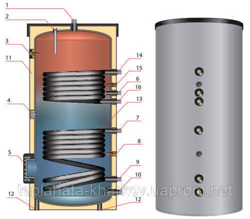 Бойлер 500л с теплообменником теплообменник разборный alfa laval m3 fg чертеж