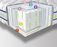 Матрас в вакуумной упаковке 3D Neoflex Latex Neolux
