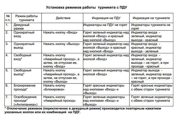 Режимы работы турникета Бизант 5.1