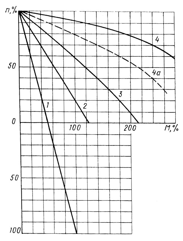 Механические характеристики панели ТА-161