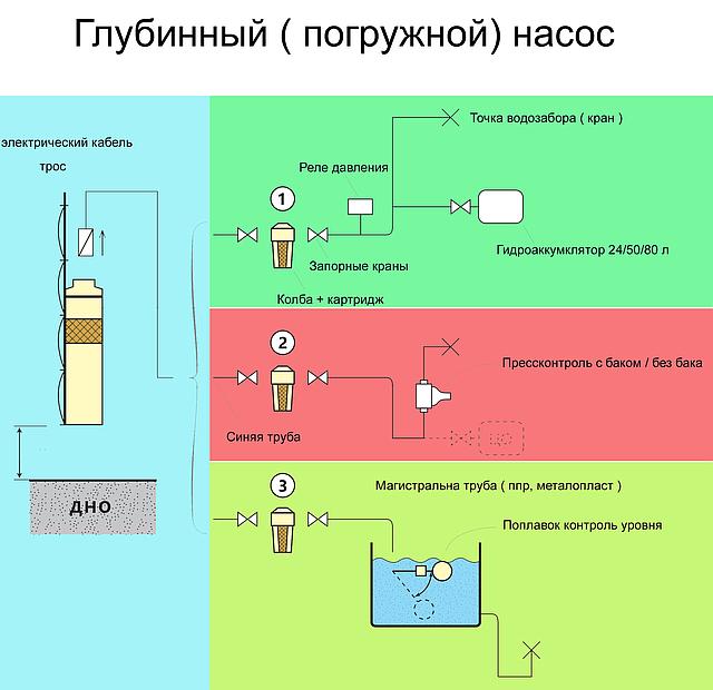 Схема глубинного насоса