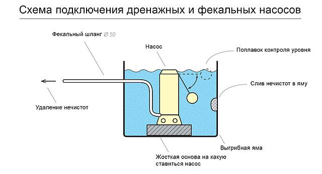 схема подключения поплавка в дренажном насосе