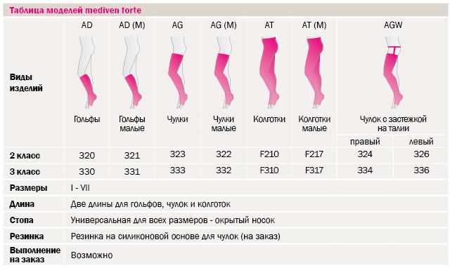 Варикоз на половых губах в 35 недель беременности