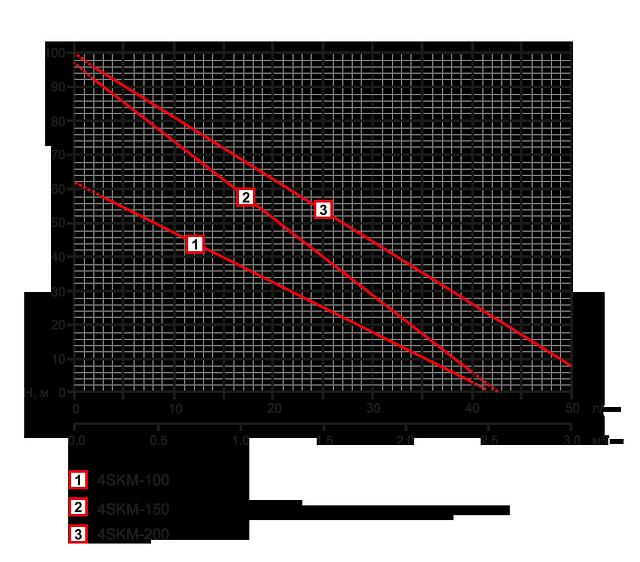 График продуктивности насоса