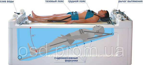 Акватракцион - гидромассажная ванна для подводного вытяжения и гидромассажа позвоночника