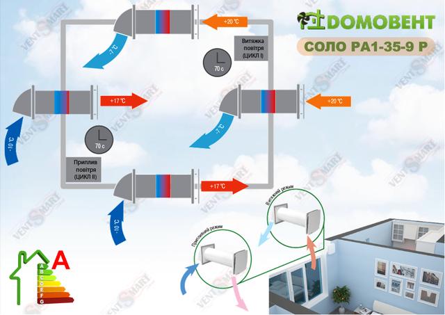 Принцип функционирования приточно-вытяжного проветривателя с рекуперацией тепла Домовент Соло