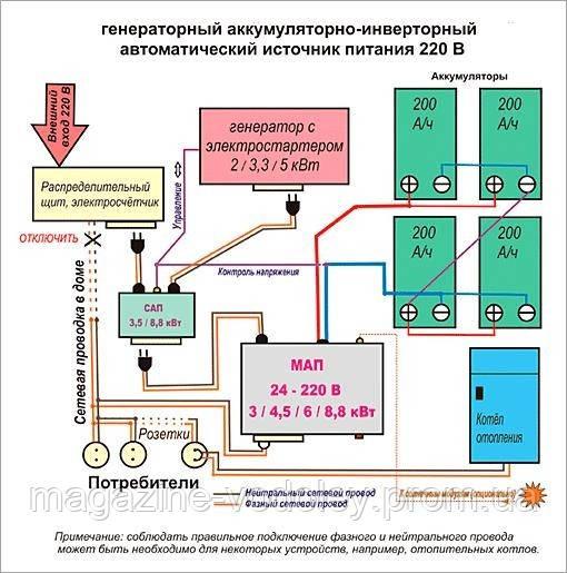 томография (МРТ) питание для пк на базе альтернативных источников Сонник