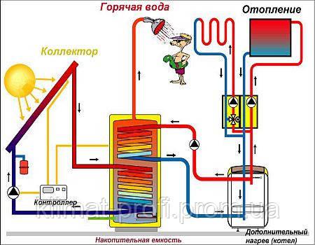 Как сделать отопление и чтобы была горячая вода