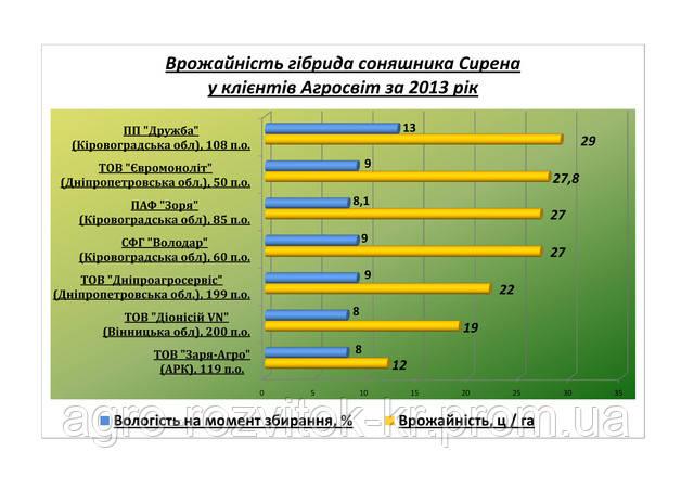 Врожайність гібрида соняшника Сирена за 2013 рік