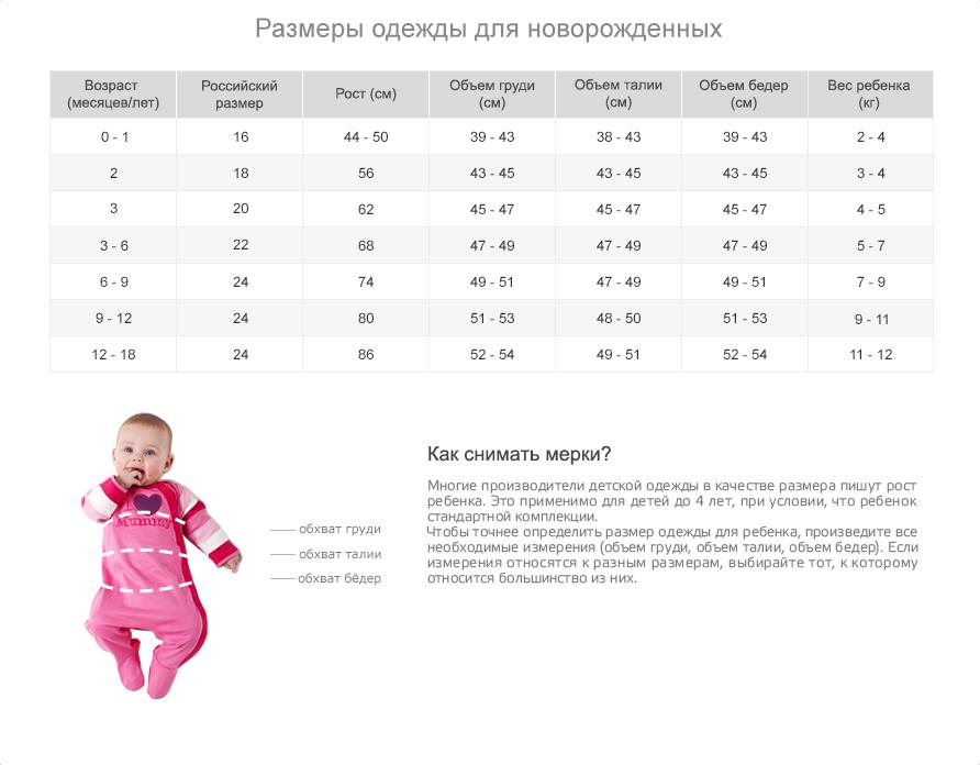 Размер одежд для младенцев