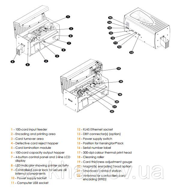 Принтер для печати пластиковых карт Evolis Securion