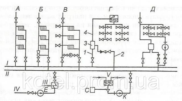 А - система отопления с