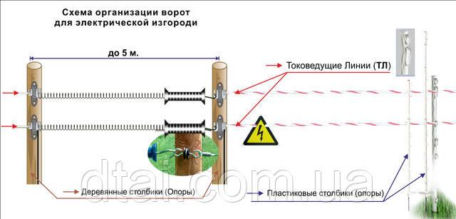 организация ворот для электропастуха