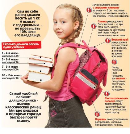 Как правильно выбрать ранец для ...: globusplus.com.ua/a162859-kak-pravilno-vybrat.html