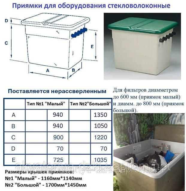 Как сделать приямок в подвале для откачки воды