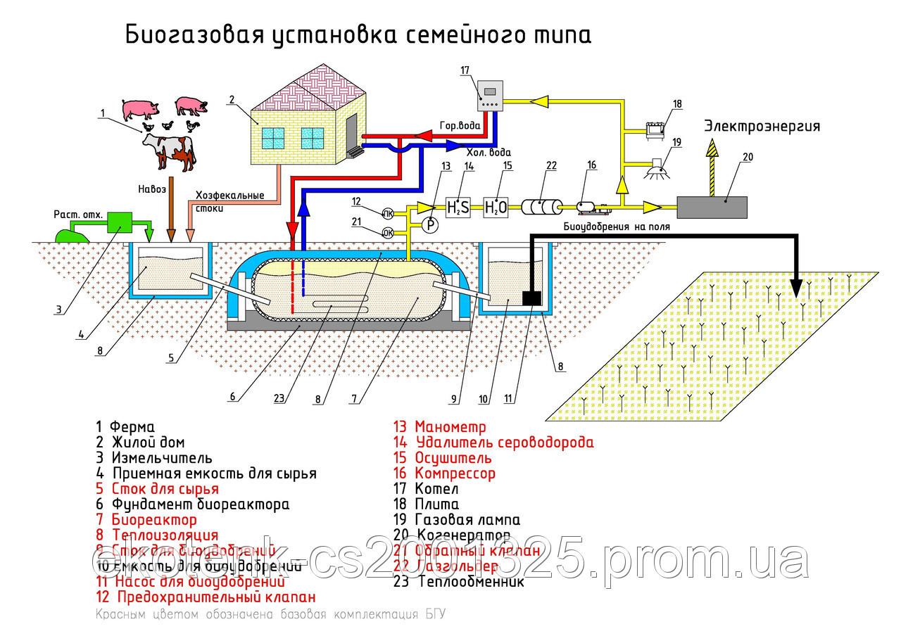 Биогазовые установки в беларуси своими руками