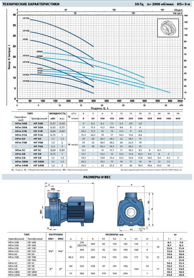 Насос, центробежный, Pedrollo HFm 51B, 600 Вт, 18 м3/ч, 18.2 м