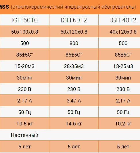 стеклокерамические обогреватели HGlass IGH серии Basic технические данные