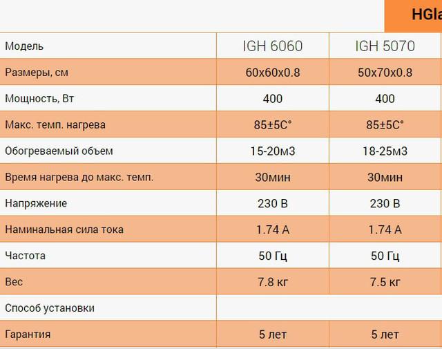 стеклокерамические обогреватели HGlass IGH серии Basic