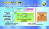 Структура системы управления охраной труда. 1х0,6