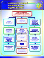 Схема організації охорони праці підприємтсва. 0,5х0,6